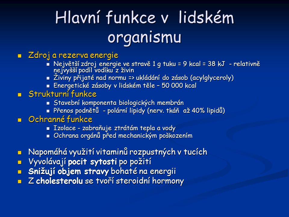 Hlavní funkce v lidském organismu Zdroj a rezerva energie Zdroj a rezerva energie Největší zdroj energie ve stravě 1 g tuku = 9 kcal = 38 kJ - relativně nejvyšší podíl vodíku z živin Největší zdroj energie ve stravě 1 g tuku = 9 kcal = 38 kJ - relativně nejvyšší podíl vodíku z živin Živiny přijaté nad normu => ukládání do zásob (acylglyceroly) Živiny přijaté nad normu => ukládání do zásob (acylglyceroly) Energetické zásoby v lidském těle – 50 000 kcal Energetické zásoby v lidském těle – 50 000 kcal Strukturní funkce Strukturní funkce Stavební komponenta biologických membrán Stavební komponenta biologických membrán Přenos podnětů - polární lipidy (nerv.