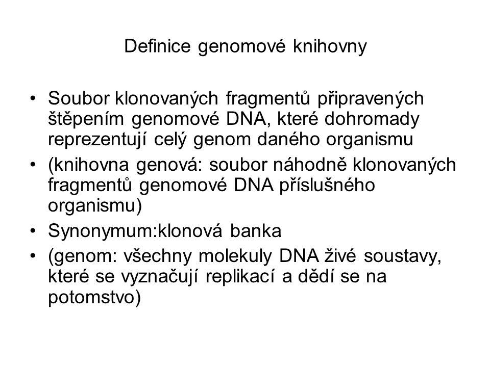 Definice genomové knihovny Soubor klonovaných fragmentů připravených štěpením genomové DNA, které dohromady reprezentují celý genom daného organismu (knihovna genová: soubor náhodně klonovaných fragmentů genomové DNA příslušného organismu) Synonymum:klonová banka (genom: všechny molekuly DNA živé soustavy, které se vyznačují replikací a dědí se na potomstvo)
