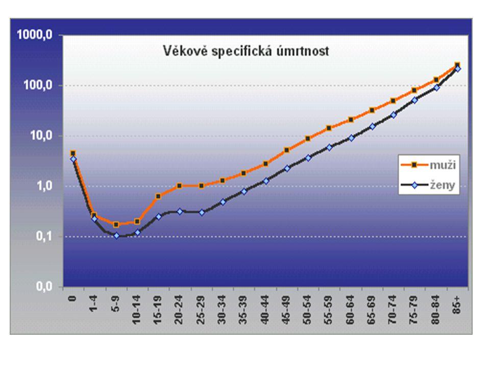 Věková struktura zubních lékařů v ČR (2011) 37% populace ZL tvoří osoby věku 50 – 59 let