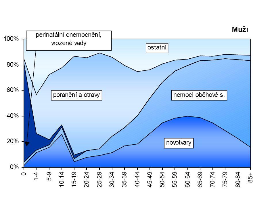 C: Ukazatele zdravotního stavu založené na evidenci zemřelých Kojenecká úmrtnost počet zemřelých do 1 roku / počet živě nar.