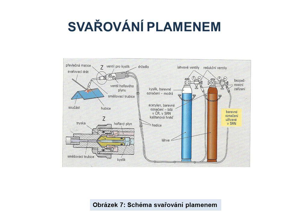 SVAŘOVÁNÍ PLAMENEM Obrázek 7: Schéma svařování plamenem