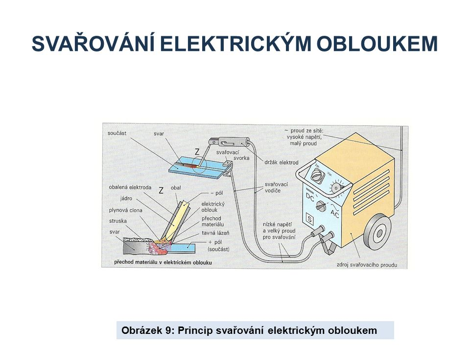 SVAŘOVÁNÍ ELEKTRICKÝM OBLOUKEM Obrázek 9: Princip svařování elektrickým obloukem