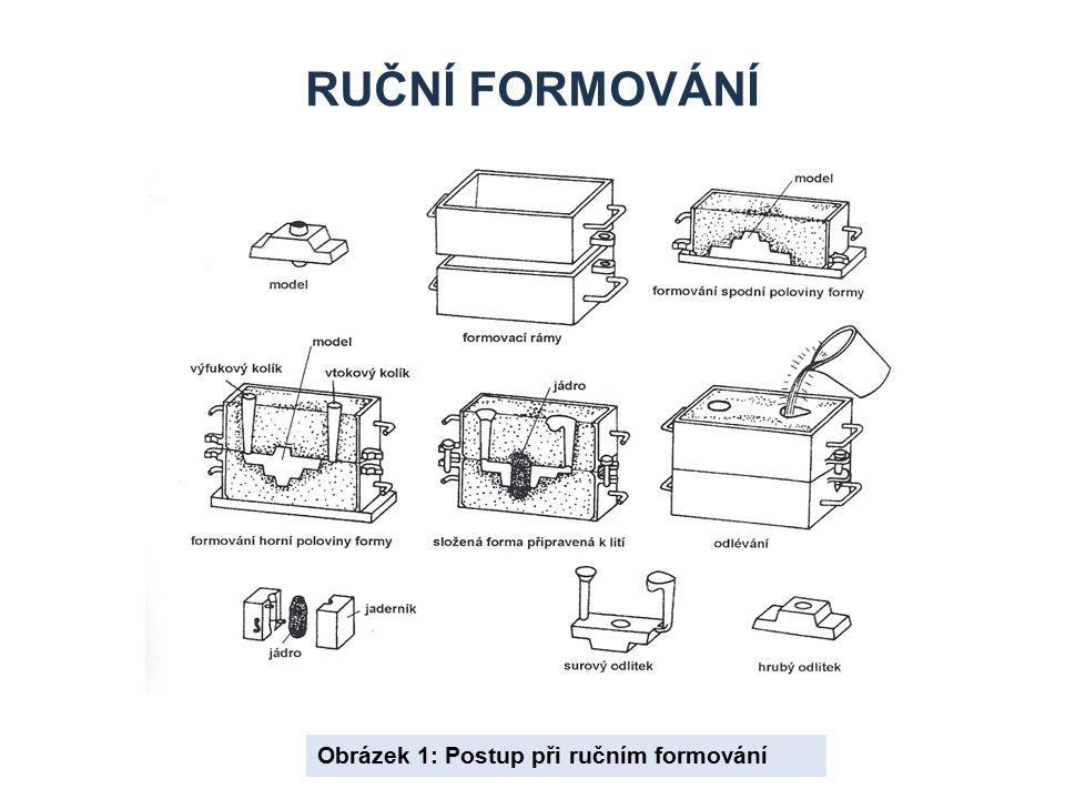 RUČNÍ FORMOVÁNÍ Obrázek 1: Postup při ručním formování