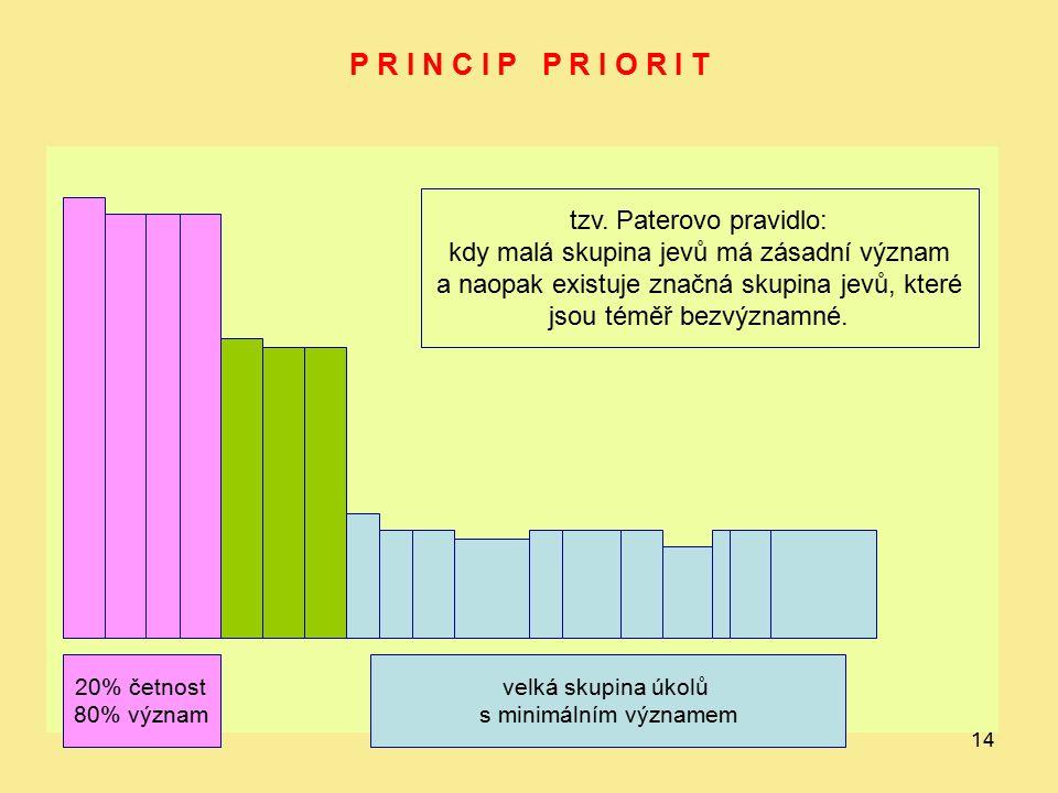 14 P R I N C I P P R I O R I T 20% četnost 80% význam velká skupina úkolů s minimálním významem tzv. Paterovo pravidlo: kdy malá skupina jevů má zásad