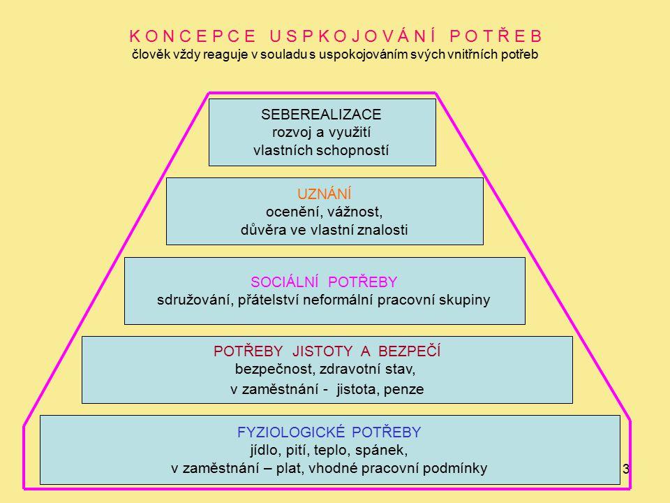 14 P R I N C I P P R I O R I T 20% četnost 80% význam velká skupina úkolů s minimálním významem tzv.