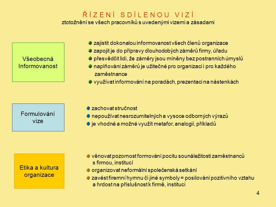 5 VYVÁŽENOST ASPEKTŮ ŘÍDÍCÍ PRÁCE KVANTITATIVNÍorientace na množství produkce nebo poskytovaných služeb EKONOMICKÉ Zaměření na náklady, výnosy, ceny, rentabilitu:  produkovaných výrobků  poskytovaných služeb KVALITATIVNÍ  kvalita výstupu podnikatelské činnosti  kvalita poskytovaných služeb ČASOVÉ  dodržení určených termínů  snaha o zkrácení času v podnikatelských aktivitách i poskytovaných službách OSTATNÍ  respektování legislativy,  ekologické, hygienické, bezpečnostní a další normy