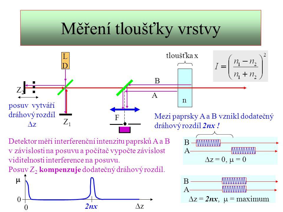 Interference detailně 1 2 1A 2A 1B 2B n x Poloha klubek na odražených paprscích 1A 2A 1B 2B 1A 2A 1B 2B 1A 2A 1B 2B 1A 2A 1B 2B 2nx  z = 0  z < 2nx  z = 2nx  z > 2nx zz interferuje: 1A+2A 1B+2B žádný 2A+1B žádný zz 2nx Přesnost měření tloušťky je dána přesností indexu přesností určení maxima viditelnosti.