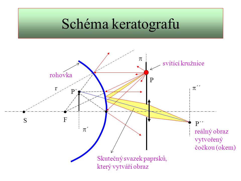 Výpočet poloměru křivosti S F P P´ P´´ r A B C Orientační odhad r = 10 mm BV = 4 mm VA = 100 mm AC = 50 mm V y = AP y´= BP´ y´´= CP´´ y´´ y´ y Uvažte tyto pravoúhlé trojúhelníky: APS, BP´S, ABP´, ACP´´ VA >> r VB << VA Osový řez: