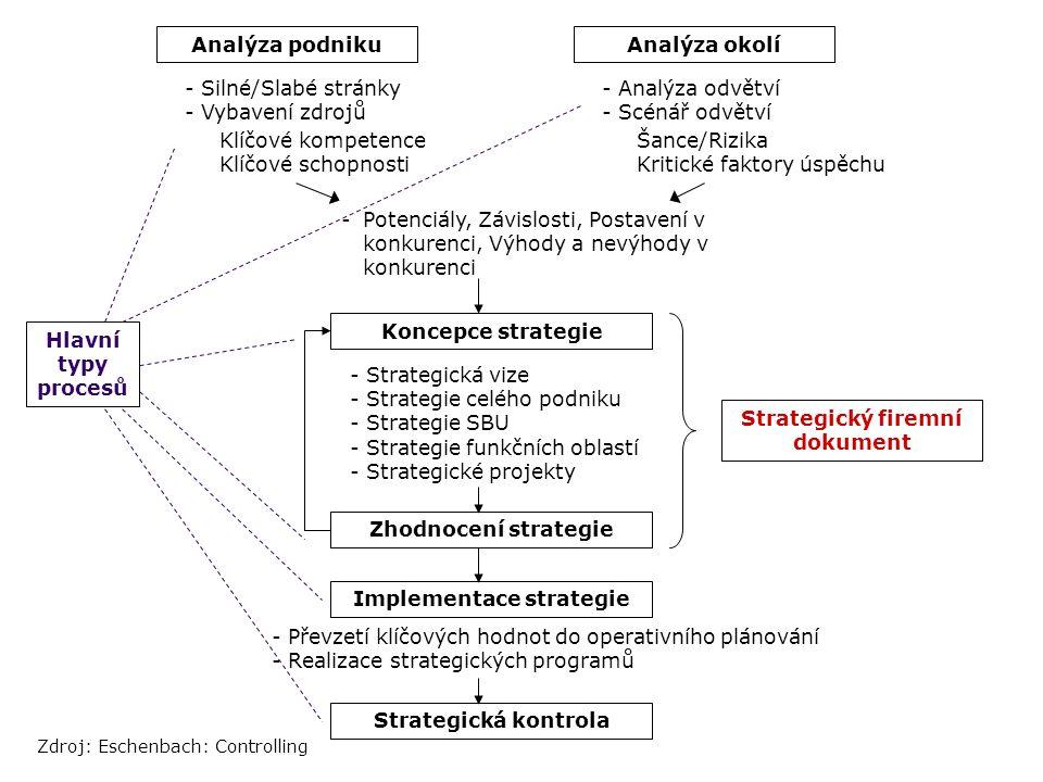 Analýza podnikuAnalýza okolí - Silné/Slabé stránky - Vybavení zdrojů Klíčové kompetence Klíčové schopnosti - Analýza odvětví - Scénář odvětví Šance/Ri