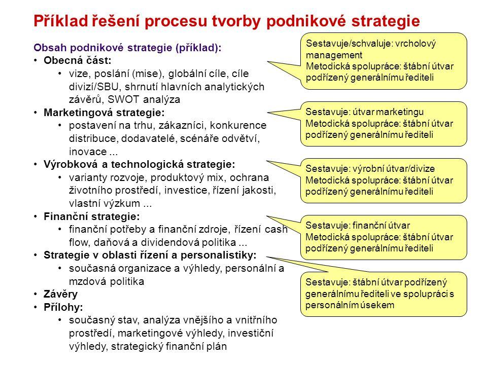 Příklad řešení procesu tvorby podnikové strategie Obsah podnikové strategie (příklad): Obecná část: vize, poslání (mise), globální cíle, cíle divizí/S
