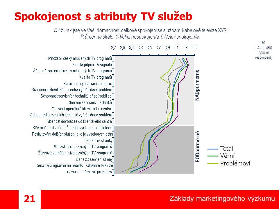 Základy marketingového výzkumu 21 Spokojenost s atributy TV služeb Q 45 Jak jste ve Vaší domácnosti celkově spokojeni se službami kabelové televize XY.