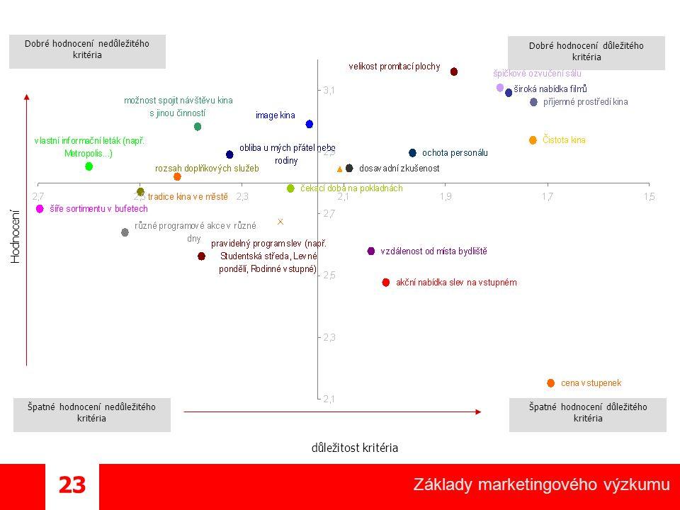 Základy marketingového výzkumu 23 Špatné hodnocení nedůležitého kritéria Špatné hodnocení důležitého kritéria Dobré hodnocení důležitého kritéria Dobré hodnocení nedůležitého kritéria Hodnocení důležitost kritéria