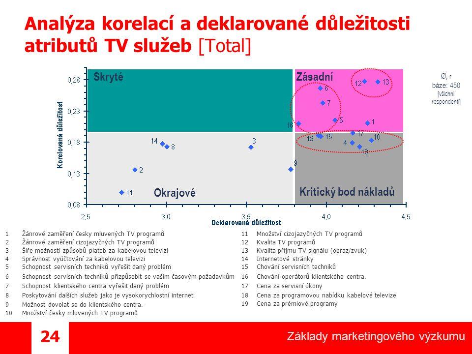 Základy marketingového výzkumu 24 Analýza korelací a deklarované důležitosti atributů TV služeb [Total] Ø, r báze: 450 [všichni respondenti] Okrajové SkrytéZásadní Kritický bod nákladů 1Žánrové zaměření česky mluvených TV programů 2Žánrové zaměření cizojazyčných TV programů 3Šíře možností způsobů plateb za kabelovou televizi 4Správnost vyúčtování za kabelovou televizi 5Schopnost servisních techniků vyřešit daný problém 6Schopnost servisních techniků přizpůsobit se vašim časovým požadavkům 7Schopnost klientského centra vyřešit daný problém 8Poskytování dalších služeb jako je vysokorychlostní internet 9Možnost dovolat se do klientského centra.