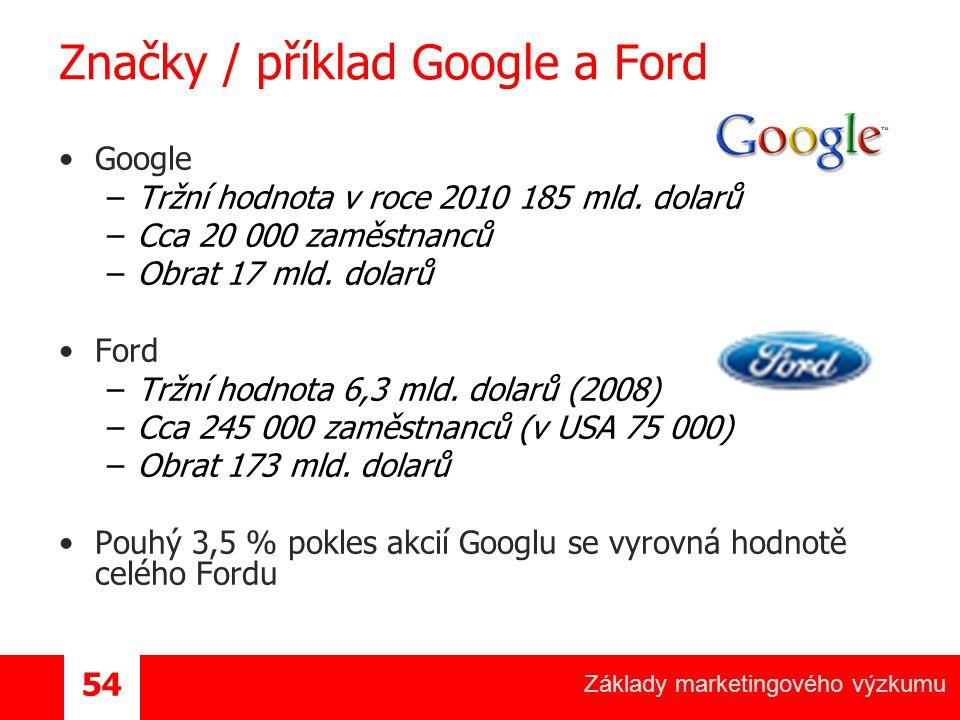 Základy marketingového výzkumu 54 Značky / příklad Google a Ford Google –Tržní hodnota v roce 2010 185 mld.