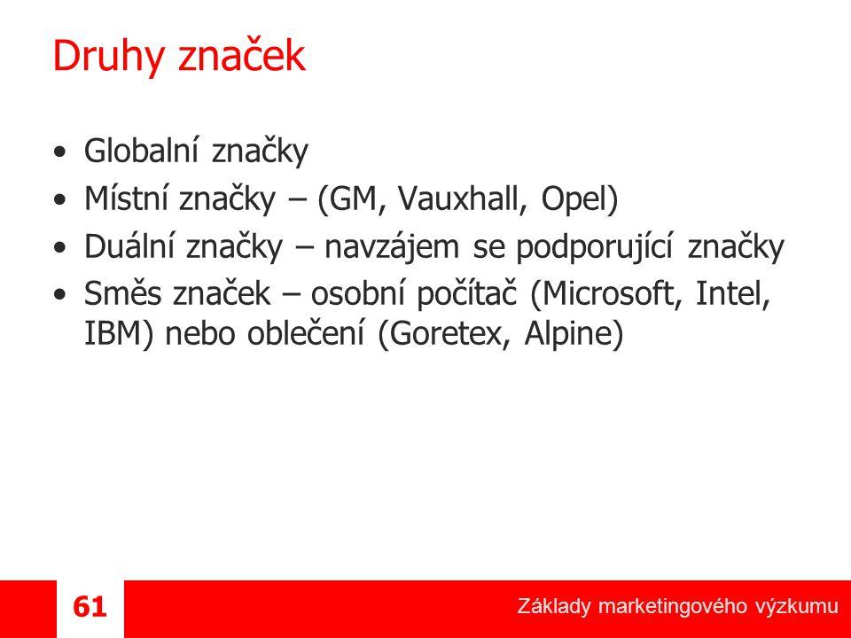 Základy marketingového výzkumu 61 Druhy značek Globalní značky Místní značky – (GM, Vauxhall, Opel) Duální značky – navzájem se podporující značky Směs značek – osobní počítač (Microsoft, Intel, IBM) nebo oblečení (Goretex, Alpine)