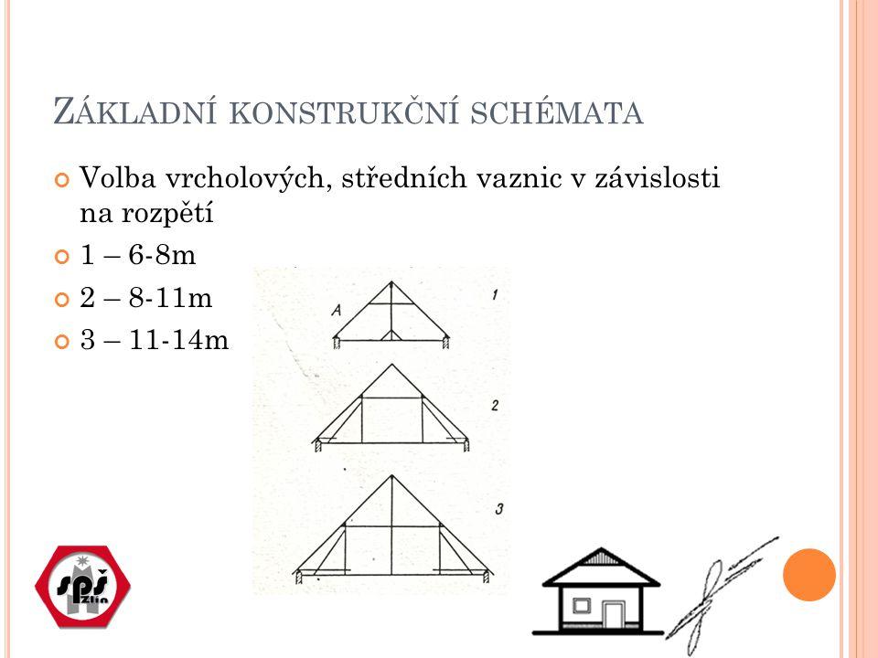 Z ÁKLADNÍ KONSTRUKČNÍ SCHÉMATA Volba vrcholových, středních vaznic v závislosti na rozpětí 1 – 6-8m 2 – 8-11m 3 – 11-14m