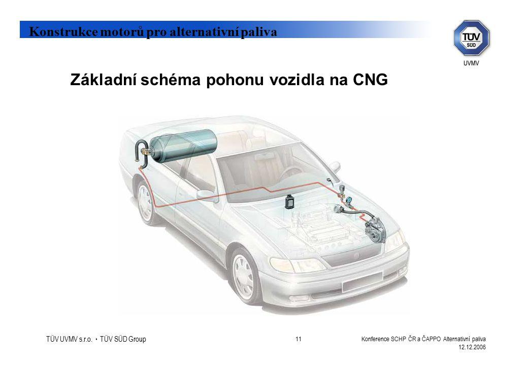 Konstrukce motorů pro alternativní paliva TÜV UVMV s.r.o.