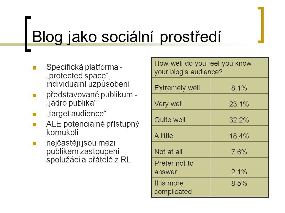 Zpětná vazba Blogeři očekávají určitý druh ZV od svého publika – význam této ZV závisí na motivaci blogování i na tom, od koho přichází Většina ZV bývá pozitivní, pocity přijetí, náležení (ale negativní – negativní důsledky)