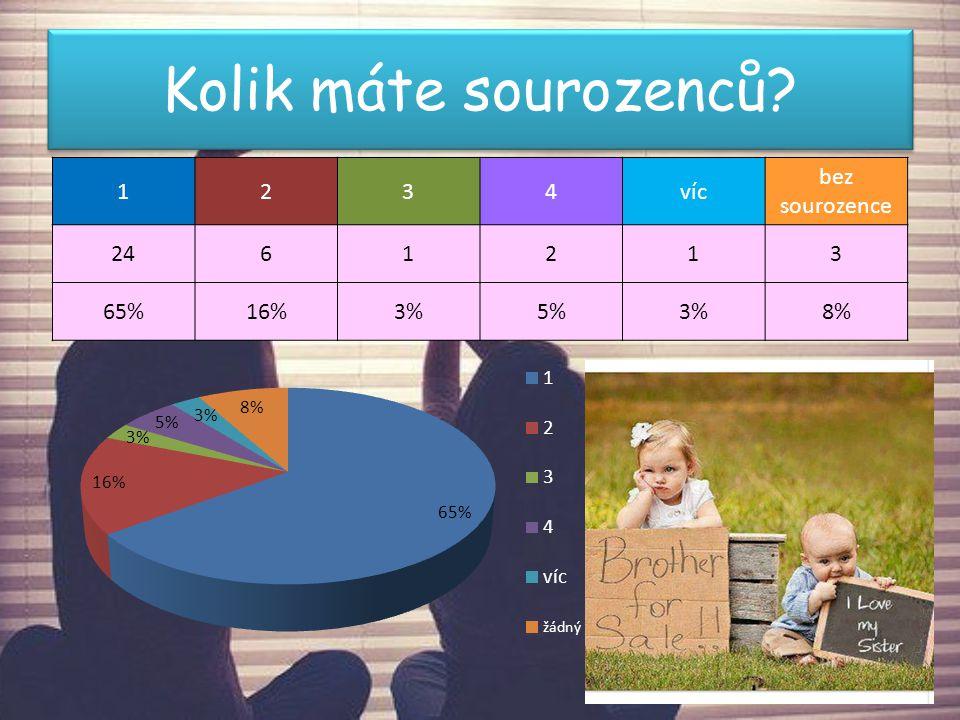 Kolik máte sourozenců? 1234víc bez sourozence 2461213 65%16%3%5%3%8%