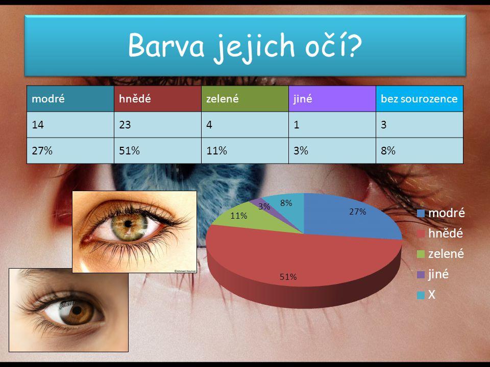 Barva jejich očí? modréhnědézelenéjinébez sourozence 1423413 27%51%11%3%8%