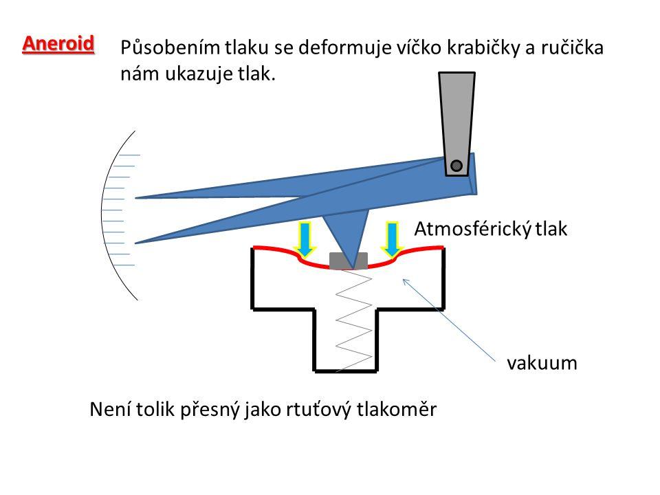 Aneroid Atmosférický tlak vakuum Působením tlaku se deformuje víčko krabičky a ručička nám ukazuje tlak. Není tolik přesný jako rtuťový tlakoměr