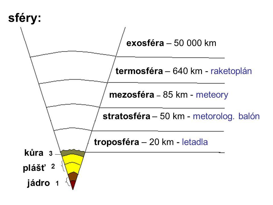 exosféra – 50 000 km sféry: termosféra – 640 km - raketoplán mezosféra – 85 km - meteory stratosféra – 50 km - metorolog. balón troposféra – 20 km - l