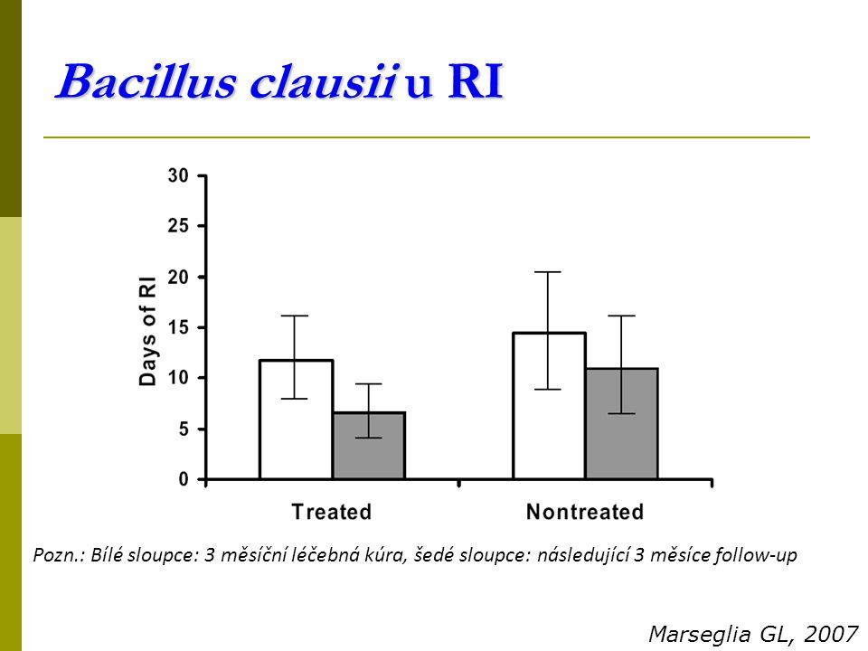 Pozn.: Bílé sloupce: 3 měsíční léčebná kúra, šedé sloupce: následující 3 měsíce follow-up Marseglia GL, 2007 Bacillus clausii u RI