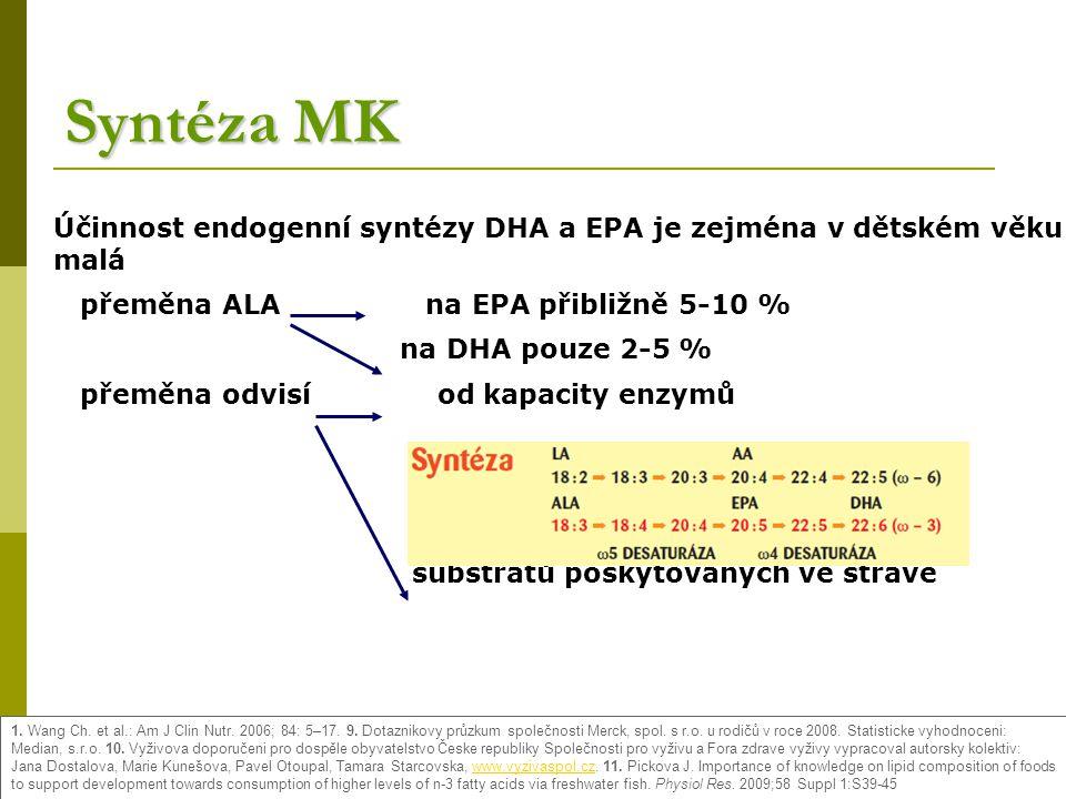 Syntéza MK Účinnost endogenní syntézy DHA a EPA je zejména v dětském věku malá přeměna ALA na EPA přibližně 5-10 % na DHA pouze 2-5 % přeměna odvisí od kapacity enzymů substrátů poskytovaných ve stravě 1.