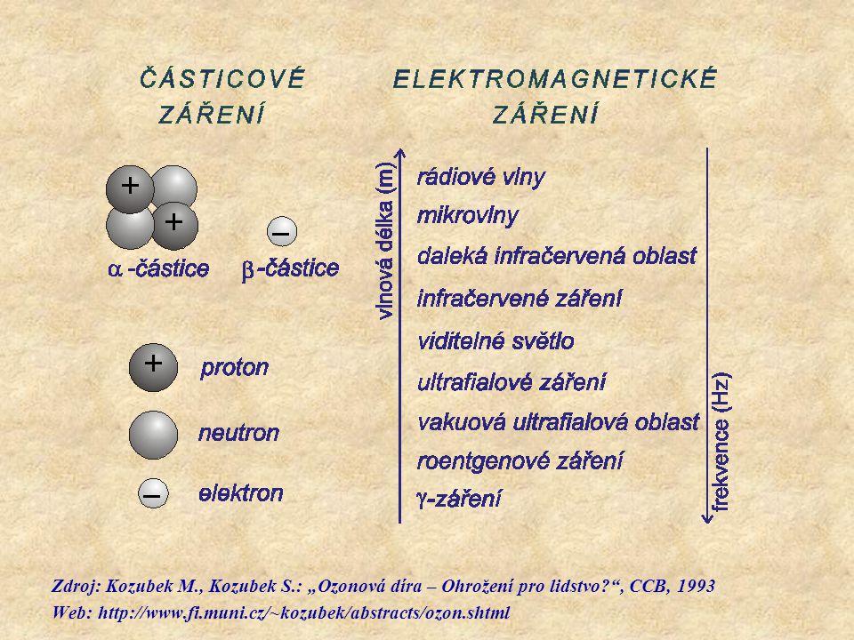 """Zdroj: Kozubek M., Kozubek S.: """"Ozonová díra – Ohrožení pro lidstvo?"""", CCB, 1993 Web: http://www.fi.muni.cz/~kozubek/abstracts/ozon.shtml"""