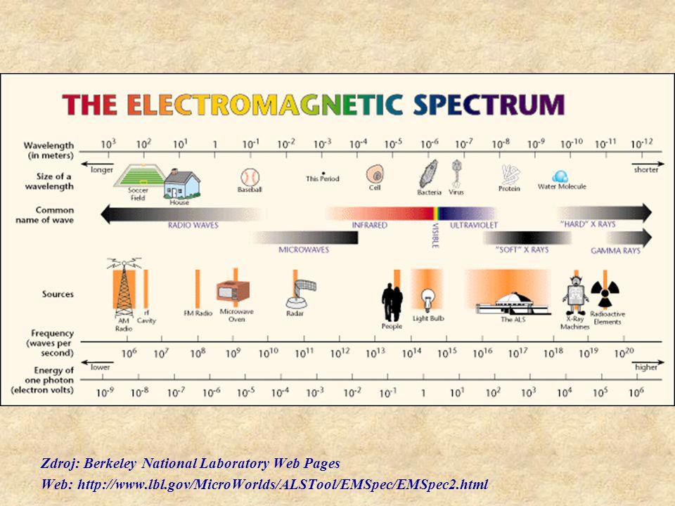 Zdroj: Berkeley National Laboratory Web Pages Web: http://www.lbl.gov/MicroWorlds/ALSTool/EMSpec/EMSpec2.html