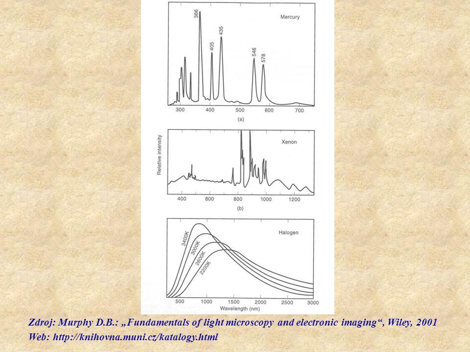 "Zdroj: Murphy D.B.: ""Fundamentals of light microscopy and electronic imaging"", Wiley, 2001 Web: http://knihovna.muni.cz/katalogy.html"