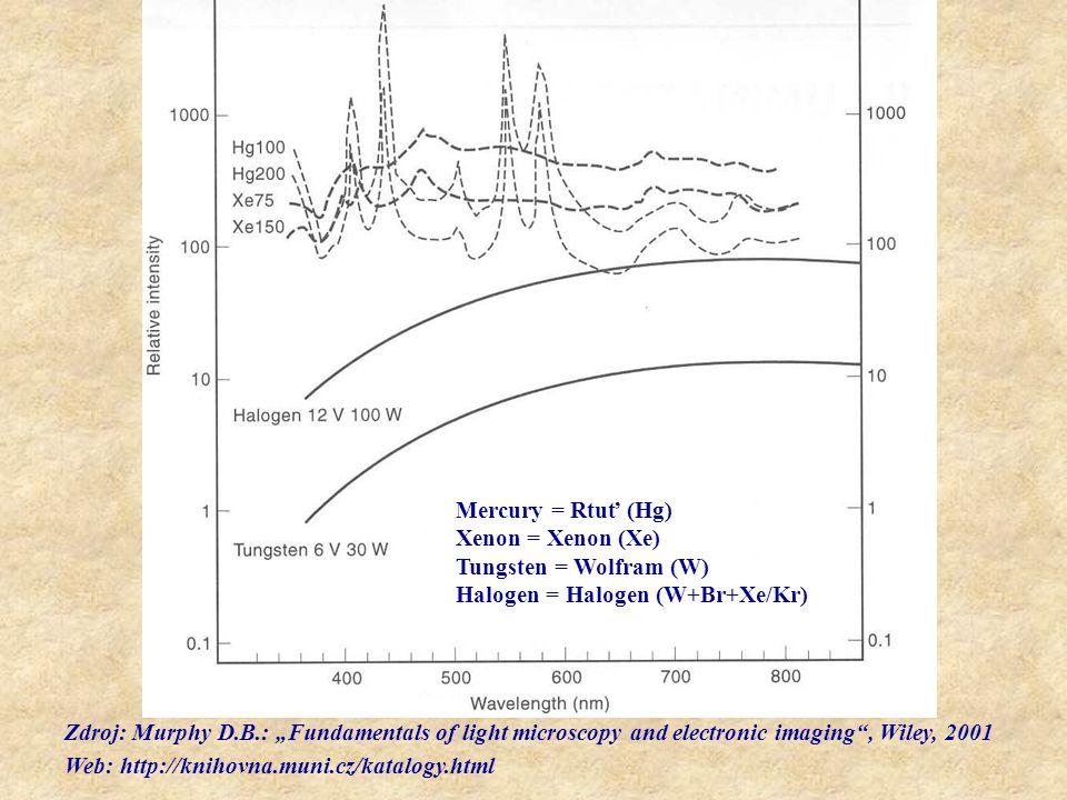 "Zdroj: Murphy D.B.: ""Fundamentals of light microscopy and electronic imaging"", Wiley, 2001 Web: http://knihovna.muni.cz/katalogy.html Mercury = Rtuť ("