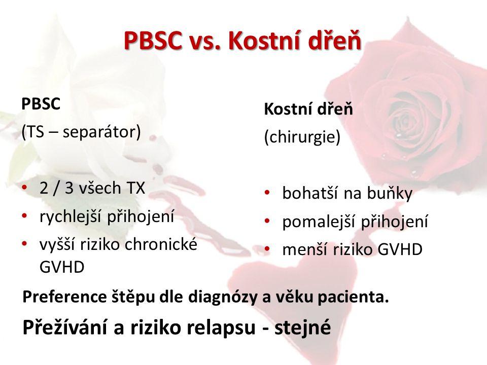 PBSC vs. Kostní dřeň PBSC (TS – separátor) 2 / 3 všech TX rychlejší přihojení vyšší riziko chronické GVHD Preference štěpu dle diagnózy a věku pacient