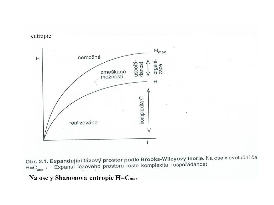 entropie Na ose y Shanonova entropie H=C max