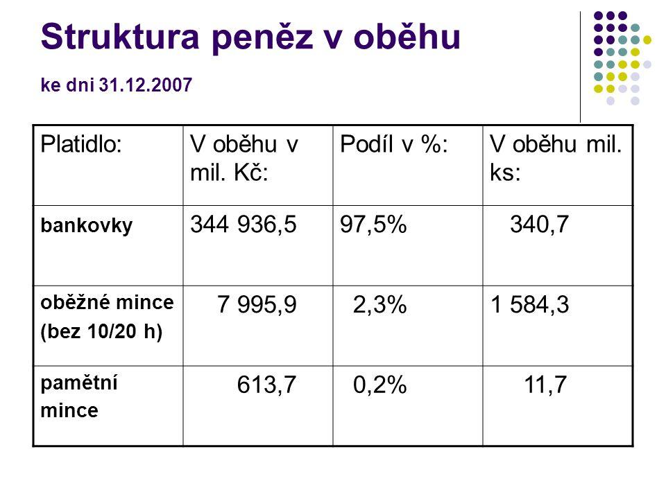 Struktura peněz v oběhu ke dni 31.12.2007 Platidlo:V oběhu v mil.