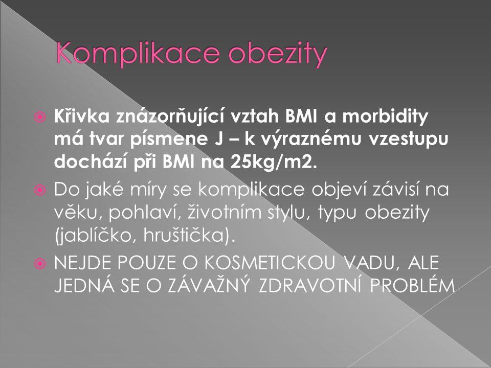  Křivka znázorňující vztah BMI a morbidity má tvar písmene J – k výraznému vzestupu dochází při BMI na 25kg/m2.