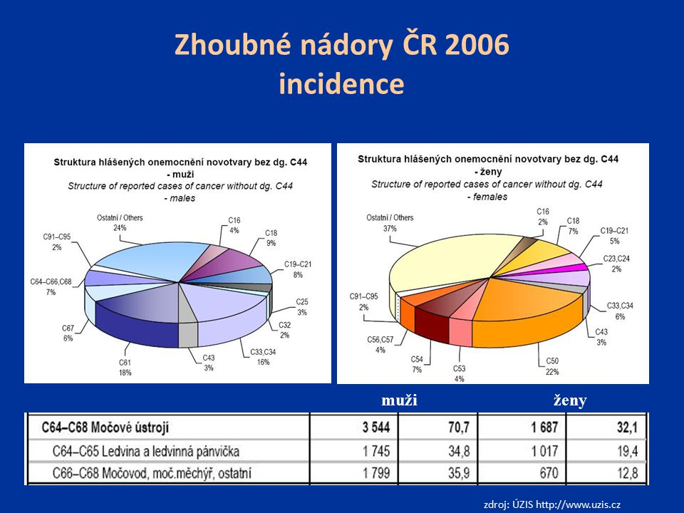 Zhoubné nádory ČR 2006 incidence zdroj: ÚZIS http://www.uzis.cz mužiženy