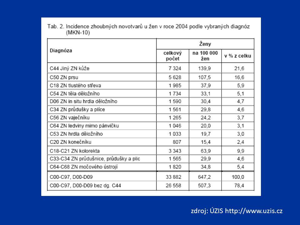 Etiologie kouření (asi 40% případů) karcinogeny zevního prostředí arzen (průmysl, znečištěná voda) - ↑ riziko vzniku karcinomu o 30% potenciální karcinogeny zevního prostředí azbest, kadmium, fenacetin, pesticidy, mykotoxiny obezita (snad působení estrogenů) odpovědná asi za ¼ karcinomů u nadváhy o 50% zvýšené riziko (BMI 25-30) u obezity 2 x vyšší riziko (BMI >30) hypertenze dialýza další zvažované faktory nízké zastoupení ovoce a zeleniny v potravě výskyt karcinomu ledviny v rodinně užívání antihypertenziv hereditární nádory Von Hippel-Lindauova nemoc hereditární papilární renální karcinom hereditární leiomyomatóza a renální karcinom Birt-Hogg-Dubé syndrom