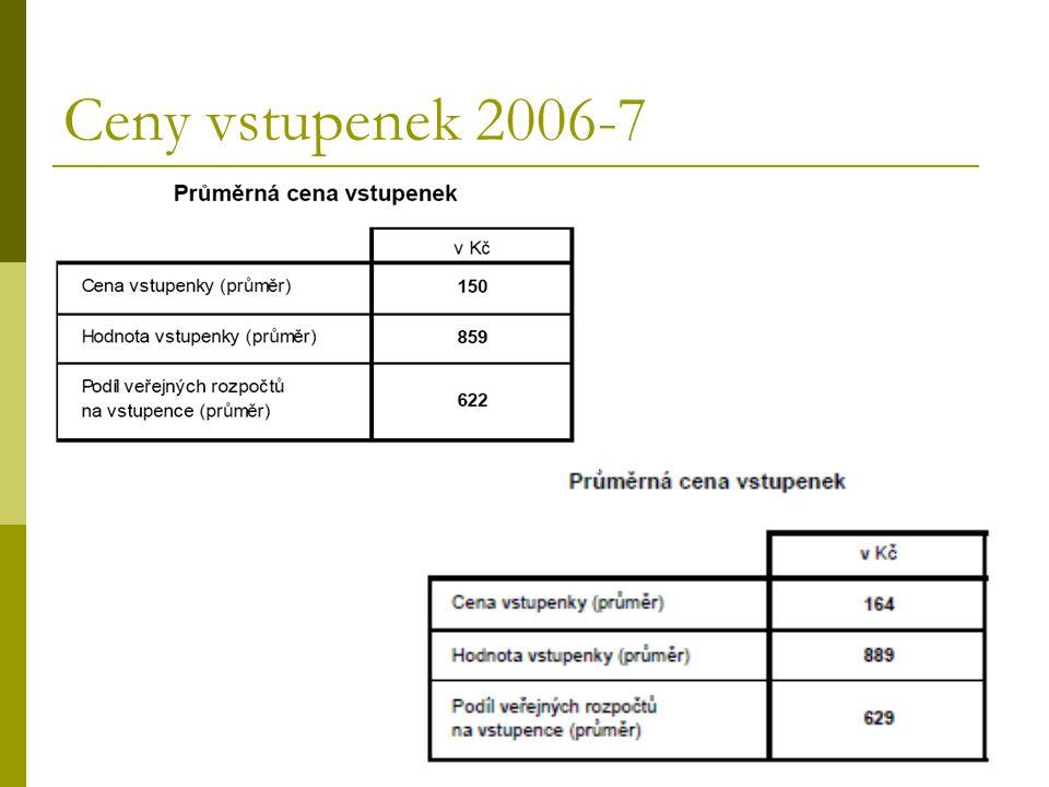 Ceny vstupenek 2006-7