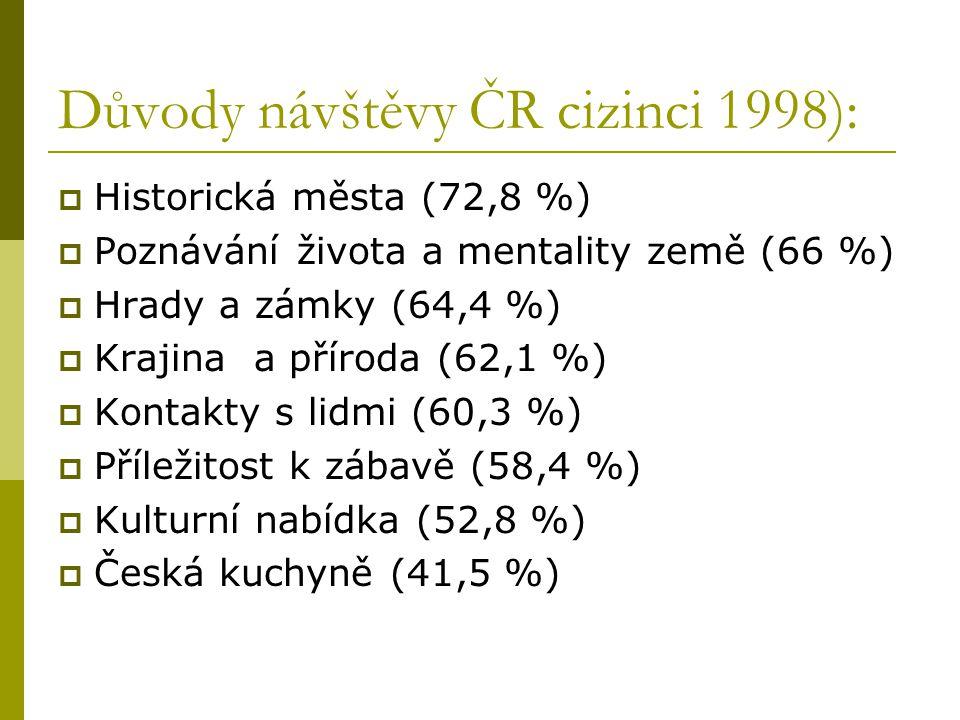 Důvody návštěvy ČR cizinci 1998):  Historická města (72,8 %)  Poznávání života a mentality země (66 %)  Hrady a zámky (64,4 %)  Krajina a příroda (62,1 %)  Kontakty s lidmi (60,3 %)  Příležitost k zábavě (58,4 %)  Kulturní nabídka (52,8 %)  Česká kuchyně (41,5 %)