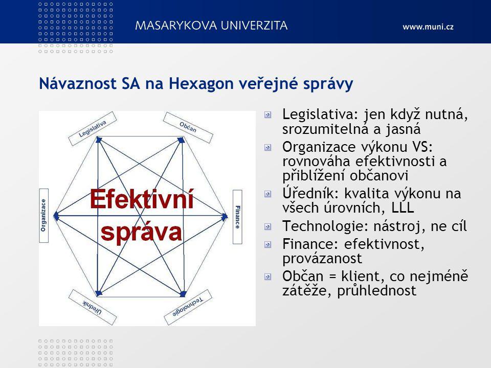 Návaznost SA na Hexagon veřejné správy Legislativa: jen když nutná, srozumitelná a jasná Organizace výkonu VS: rovnováha efektivnosti a přiblížení obč