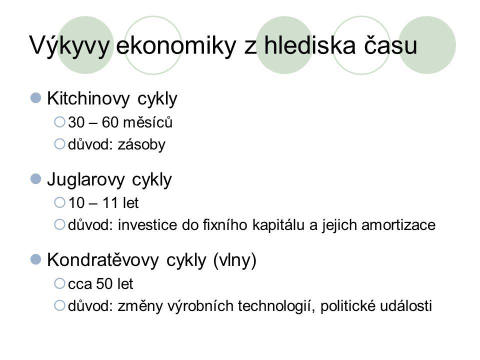 Výkyvy ekonomiky z hlediska času Kitchinovy cykly  30 – 60 měsíců  důvod: zásoby Juglarovy cykly  10 – 11 let  důvod: investice do fixního kapitál