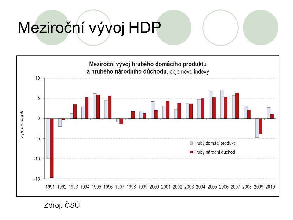 Meziroční vývoj HDP Zdroj: ČSÚ