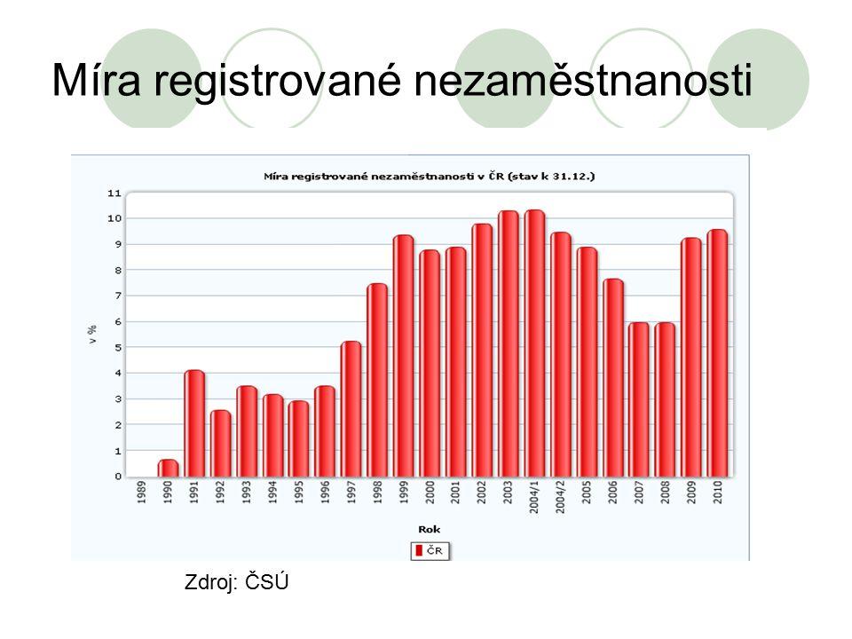 Míra registrované nezaměstnanosti Zdroj: ČSÚ