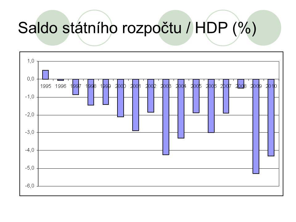 Saldo státního rozpočtu / HDP (%)