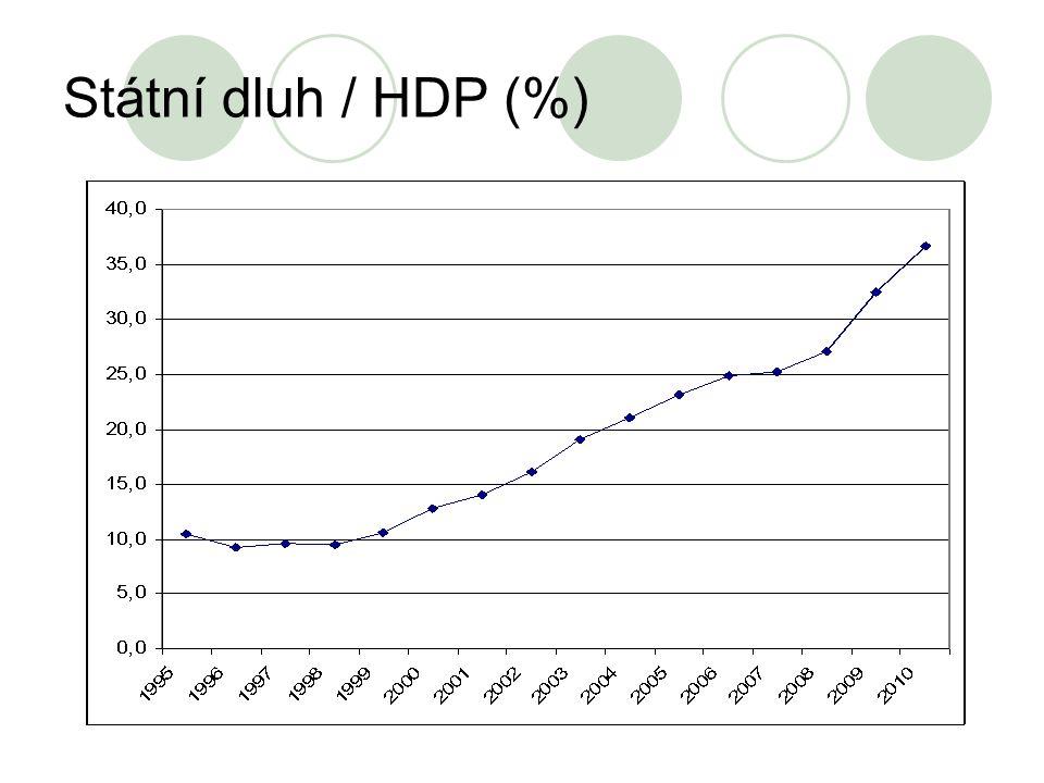 Státní dluh / HDP (%)