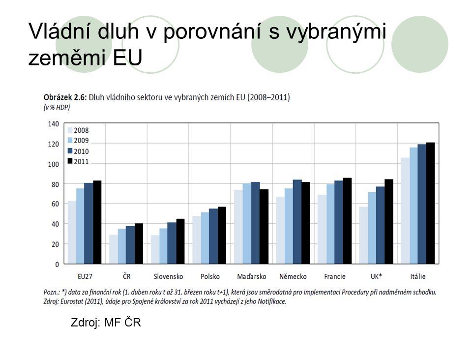 Vládní dluh v porovnání s vybranými zeměmi EU Zdroj: MF ČR