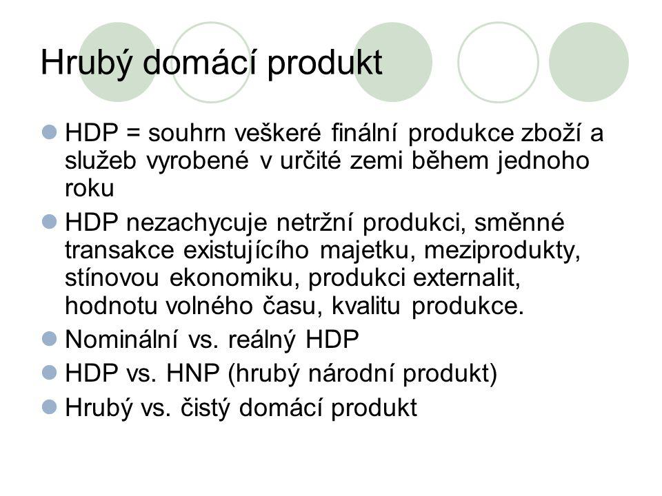 Hrubý domácí produkt HDP = souhrn veškeré finální produkce zboží a služeb vyrobené v určité zemi během jednoho roku HDP nezachycuje netržní produkci,