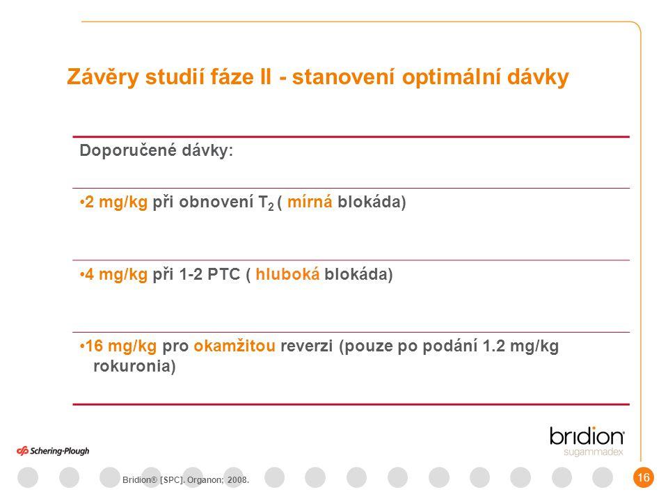16 Závěry studií fáze II - stanovení optimální dávky Doporučené dávky: 2 mg/kg při obnovení T 2 ( mírná blokáda) 4 mg/kg při 1-2 PTC ( hluboká blokáda) 16 mg/kg pro okamžitou reverzi (pouze po podání 1.2 mg/kg rokuronia) Bridion® [SPC].