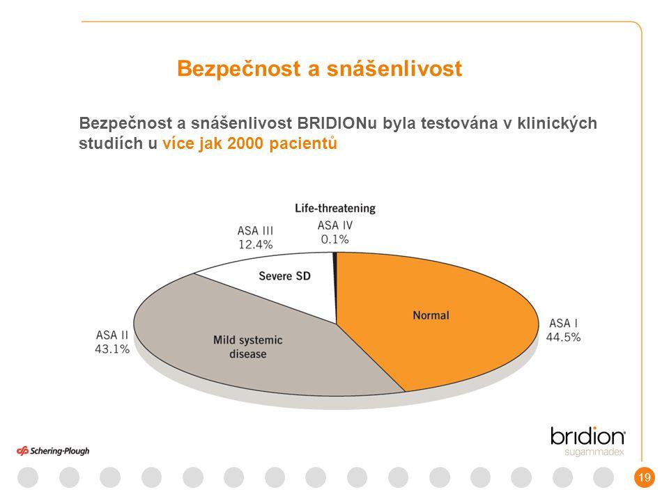 19 Bezpečnost a snášenlivost BRIDIONu byla testována v klinických studiích u více jak 2000 pacientů Bezpečnost a snášenlivost